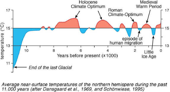 11,000 years of Northern Hemisphere near-surface air temperature history
