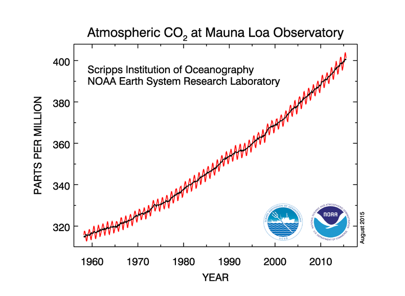 CO2 content of air - 1958 to 2015