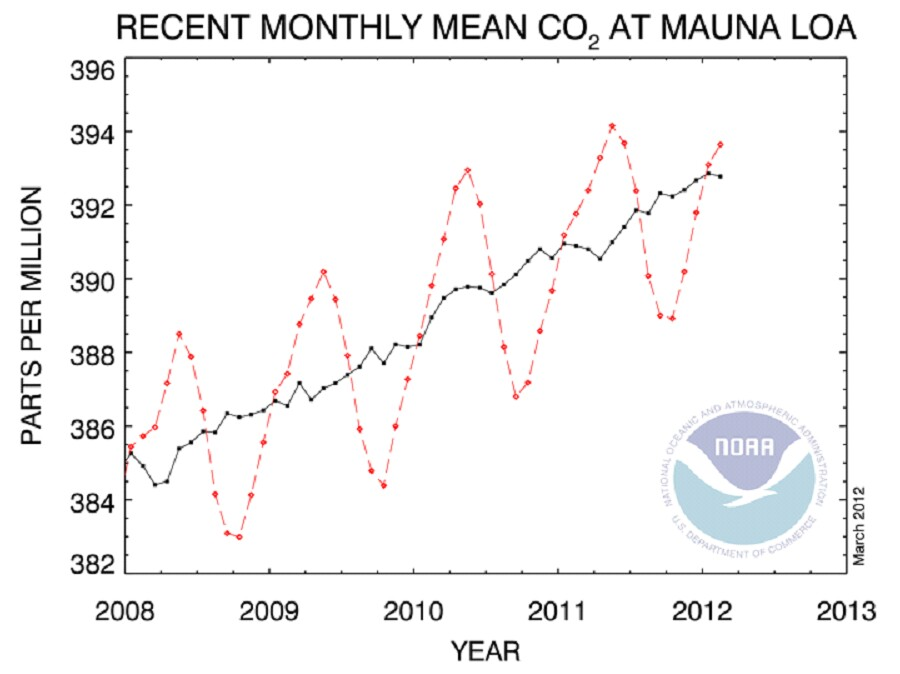 Recent atmospheric CO2 measurements - Mauna Loa - 2012
