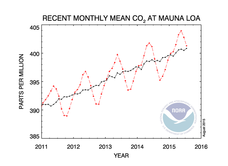 CO2 content of air 2011 to mid-2015