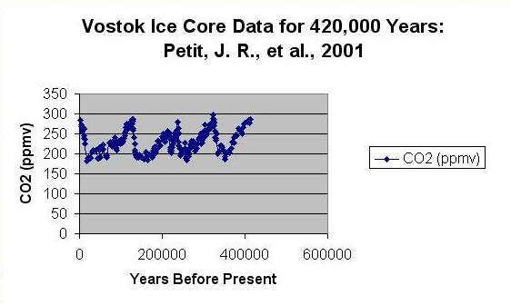 Atmospheric CO2 data from the collaborative ice-drilling project between Russia, the United States, and France at the Russian Vostok station in East Antarctica spans more than 400,000 years